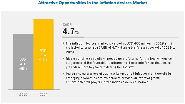 inflation-device-market