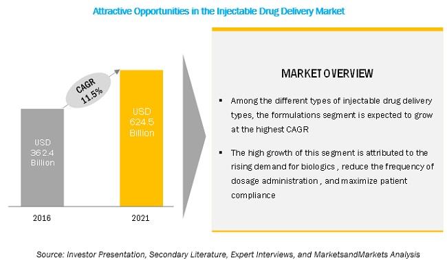 injectable-drug-delivery-market2