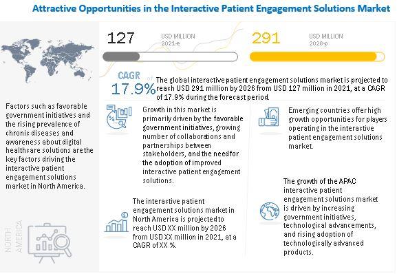 interactive-patient-care-engagement-solution-market