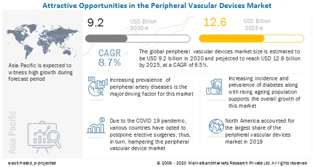interventional-cardiology-peripheral-vascular-devices-market