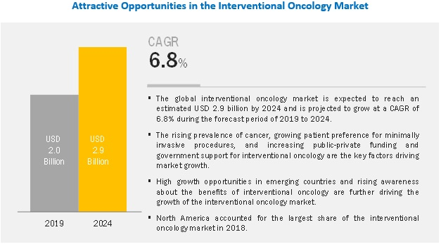 interventional-oncology-market (1)