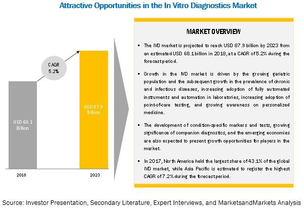 ivd-in-vitro-diagnostics-market4