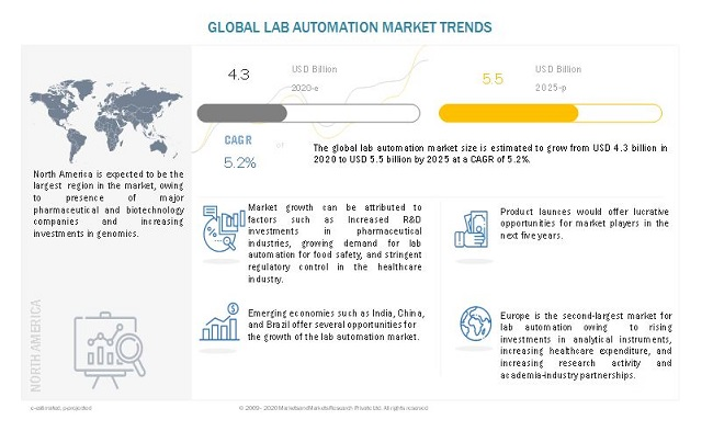 lab-automation-market5