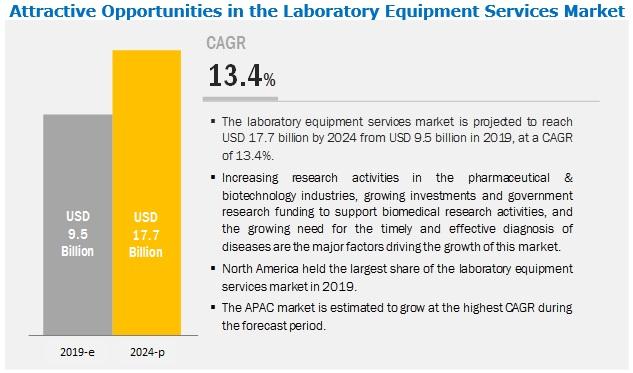 laboratory-equipment-service-market1