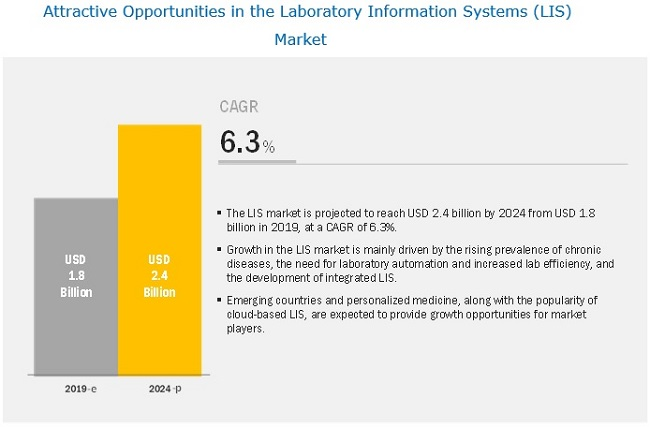 laboratory-information-system-market4