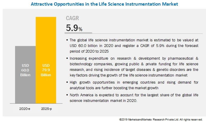 life-science-instrumentation-market6