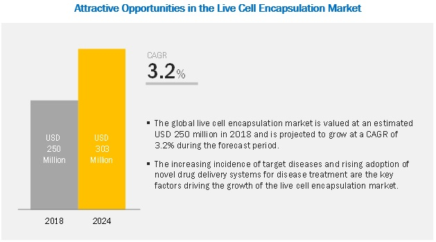 live-cell-encapsulation-market