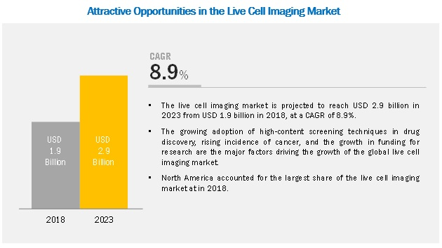 live-cell-imaging-market1