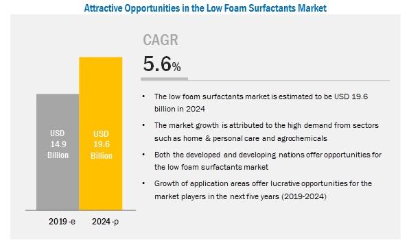 low-foam-surfactant-market
