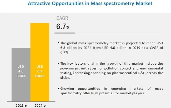mass-spectrometry-market5