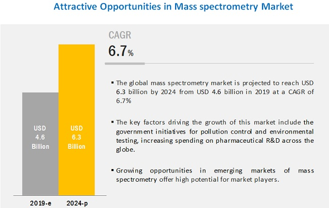 mass-spectrometry-market5