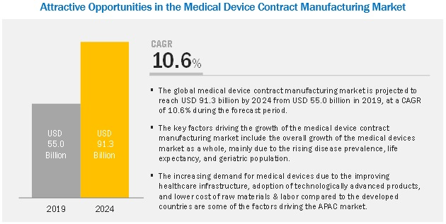 medical-device-contract-manufacturing-market