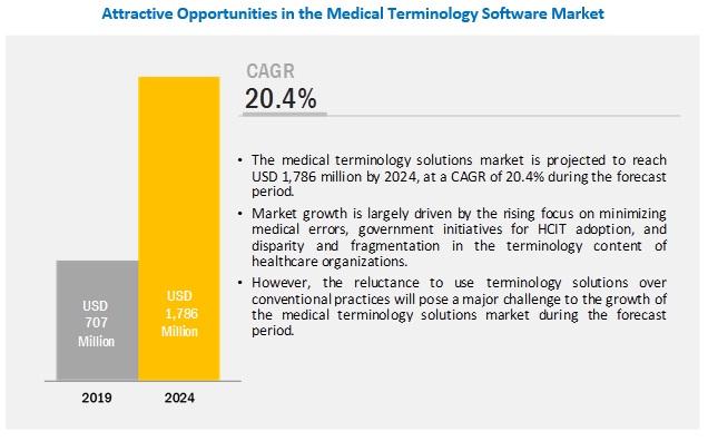 medical-terminology-software-market (1)