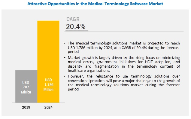 medical-terminology-software-market