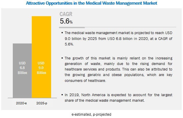 medical-waste-management-market4