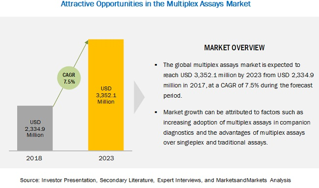 multiplex-assays-market5