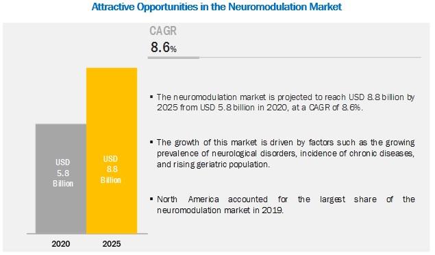 neurostimulation-devices-market2 (3)