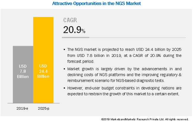 next-generation-sequencing-ngs-technologies-market5