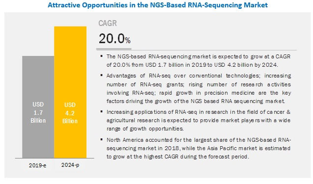 ngs-based-rna-seq-market2