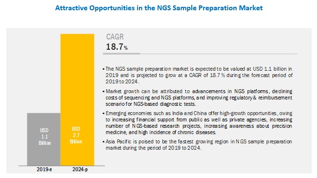 ngs-sample-preparation-market