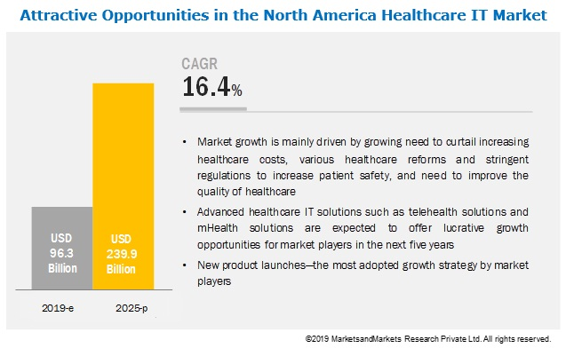 north-america-healthcare-it-market