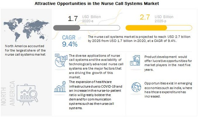 nurse-call-system-market10