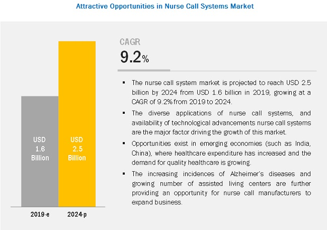 nurse-call-system-market3
