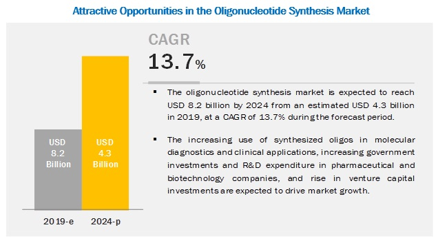 oligonucleotide-synthesis-market5