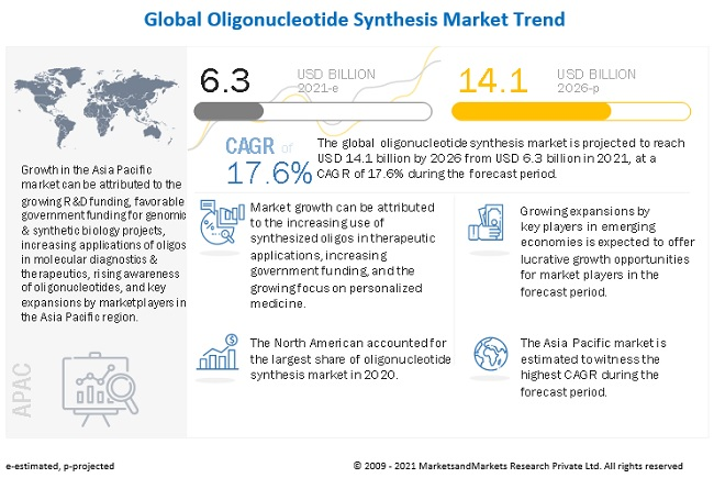 oligonucleotide-synthesis-market9 trends