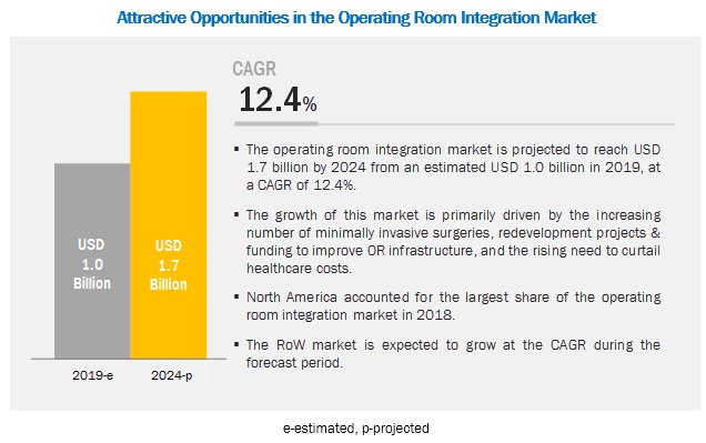 operating-room-integration-market
