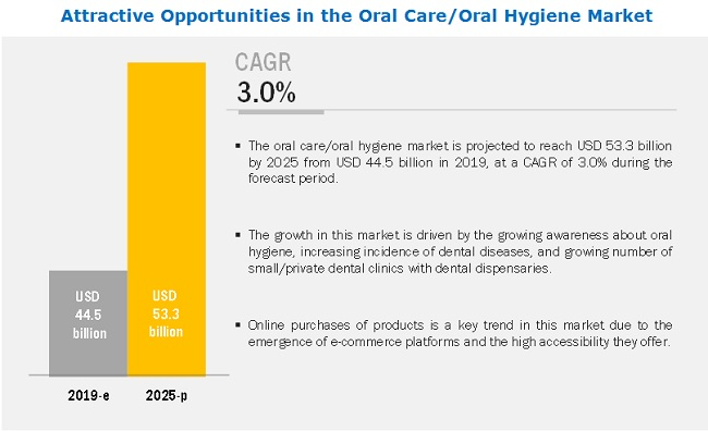 oral-care-hygiene-market2