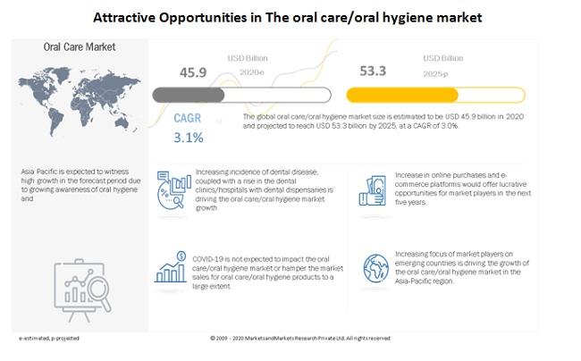 oral-hygiene-market