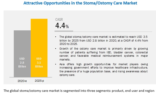 ostomy-care-accessories-market11