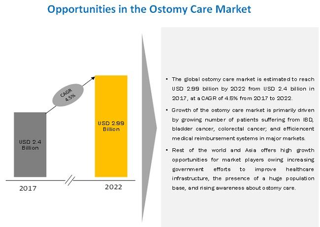 ostomy-care-accessories-market5
