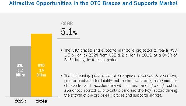 otc-orthopedic-braces-market3