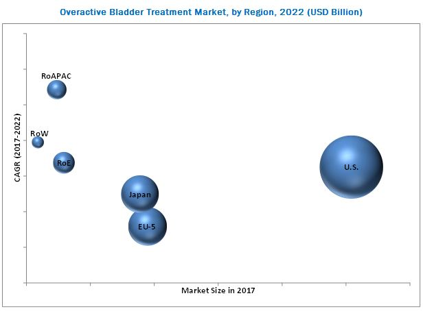 overactive-bladder-treatment-market1