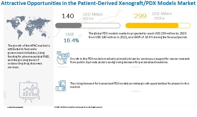 patient-derived-xenograft-model-market8 New 2026