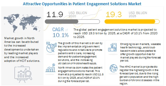 patient-engagement-solutions-market
