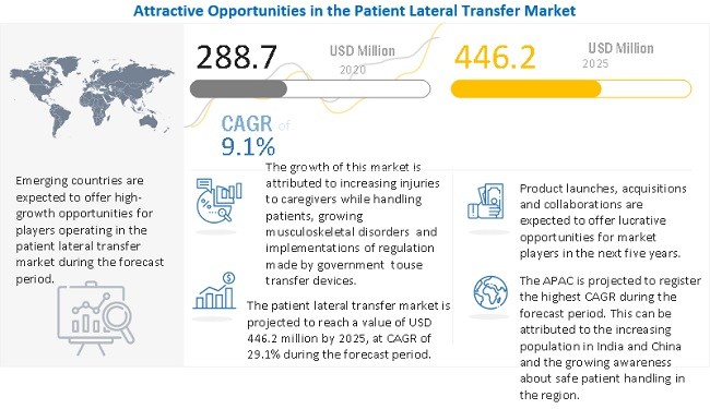 patient-lateral-transfer-market5