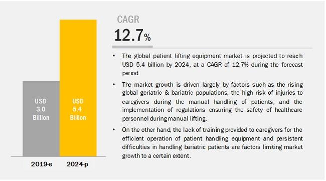 patient-lifting-equipment-market
