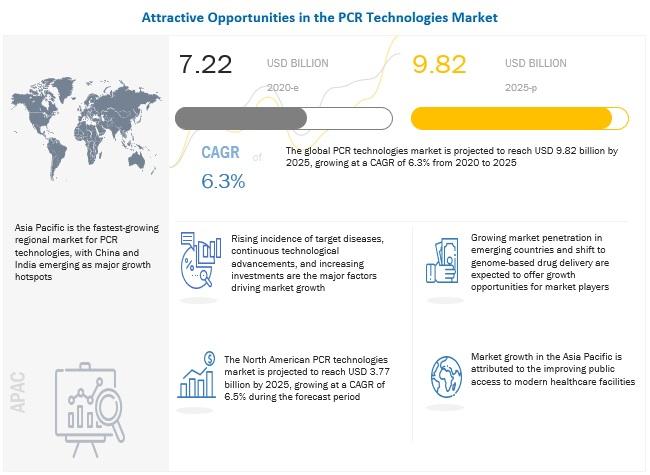pcr-technologies-market
