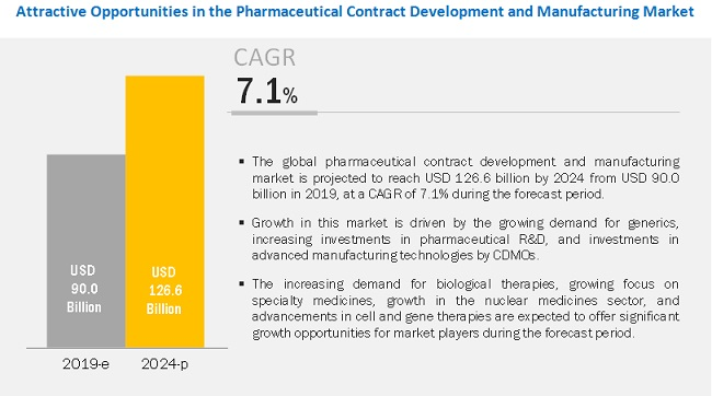 pharmaceutical-contract-manufacturing-market