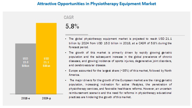 physiotherapy-equipment-market1