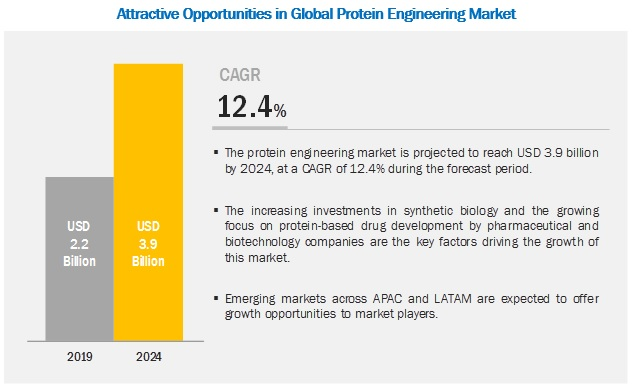 protein-antibody-engineering-market1