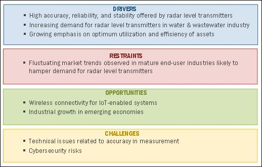 radar-level-transmitter-market