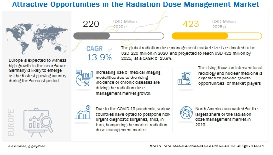 radiation-dose-management-market
