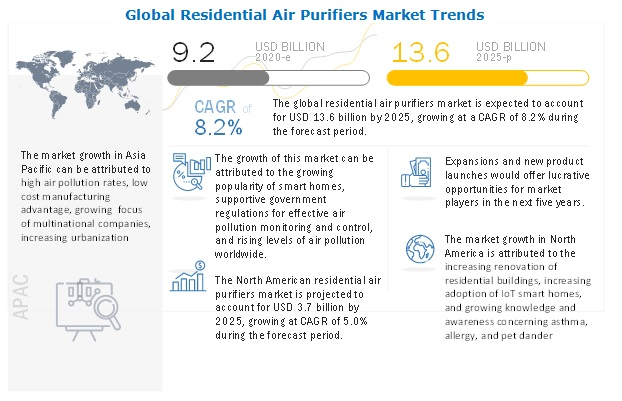 residential-air-purifiers-market