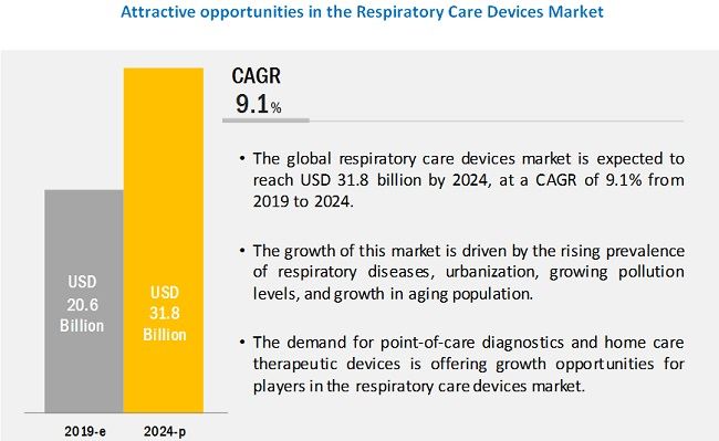 respiratory-care-device-market4