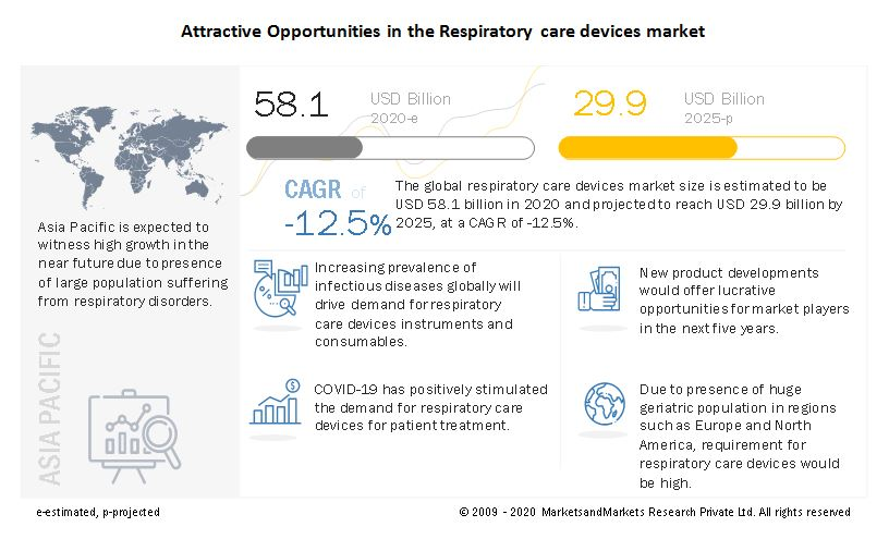 respiratory-care-devices-market7