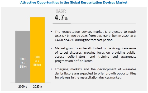 resuscitation-device-market